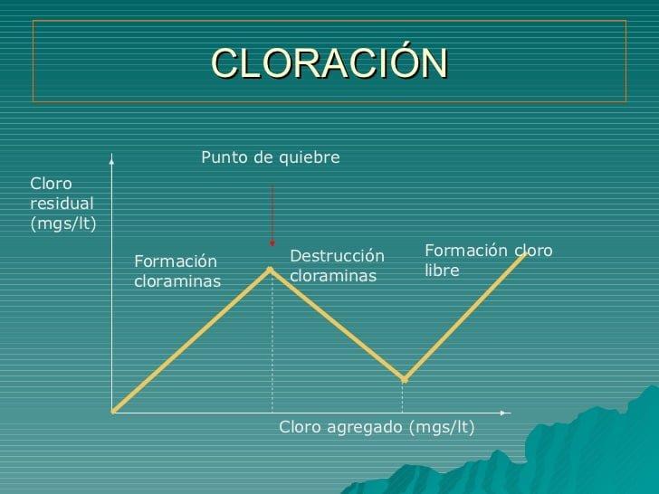 la cloración