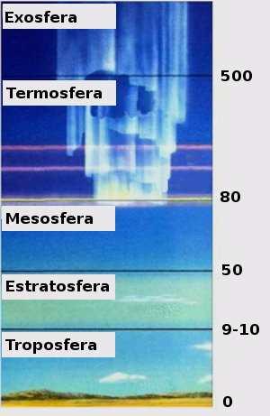 Esquema que representa las capas que conforman la atmósfera terrestre con sus respectivas alturas aproximadas hacia la superficie de la tierra.
