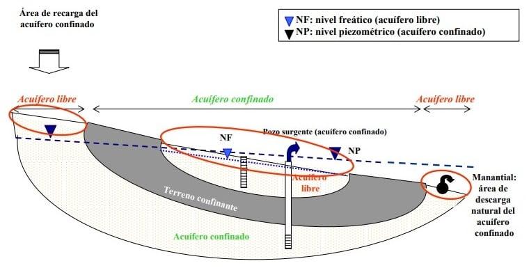 Esquema donde se observan los niveles freáticos y piezométricos en acuíferos libres y confinados.