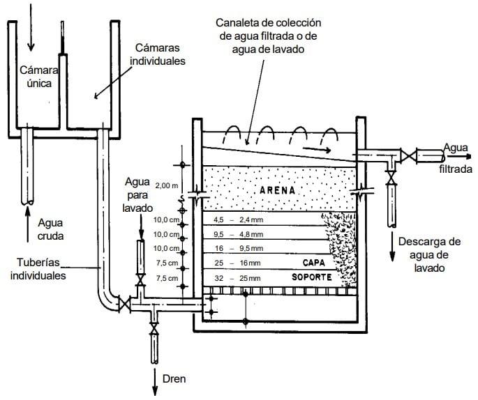 Esquema de un filtro de tipo flujo ascendente y tasa constante.