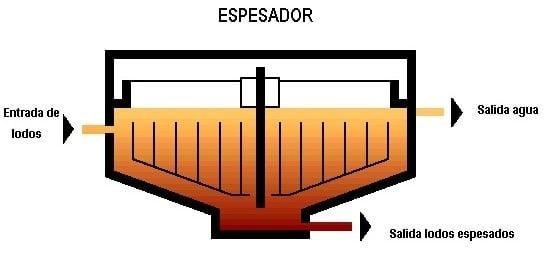 Esquema que indica el funcionamiento general de un espesador de lodos mediante gravedad.