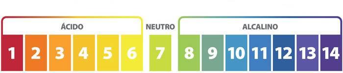 El pH del recurso a tratar es un factor importante que condiciona la cloración.