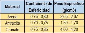 Coeficiente de esfericidad y peso específico de los materiales comúnmente empleados como material filtrante.