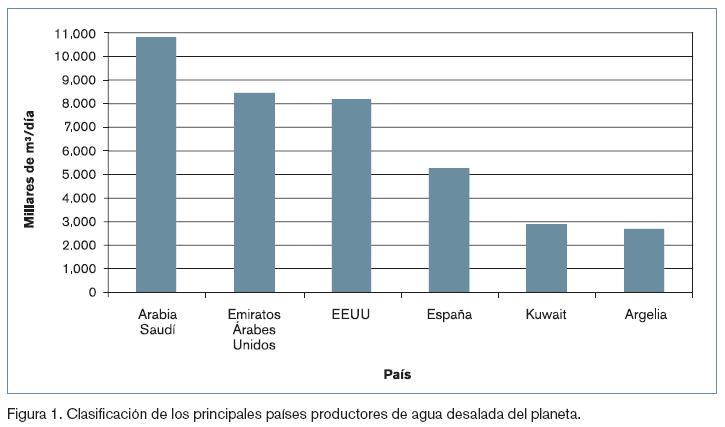 Países que mas usasn la desalinización